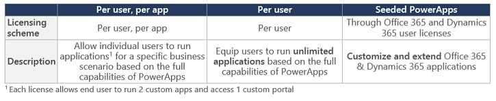 powerapps-new-licensing
