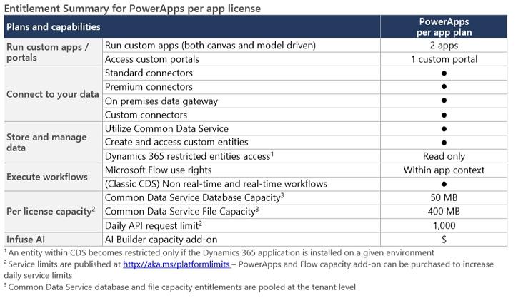 powerapps-per-app-plan