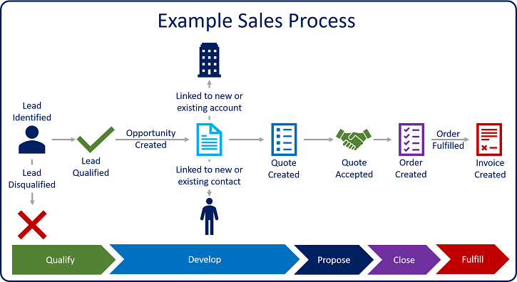 dynamics-365-sales-process