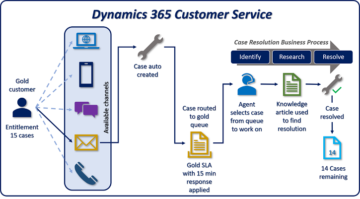 dyn365 customer service process